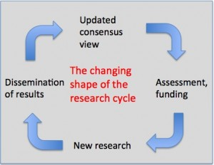 Research cycle2