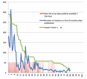 Citation rates for 85 articles referencing array data